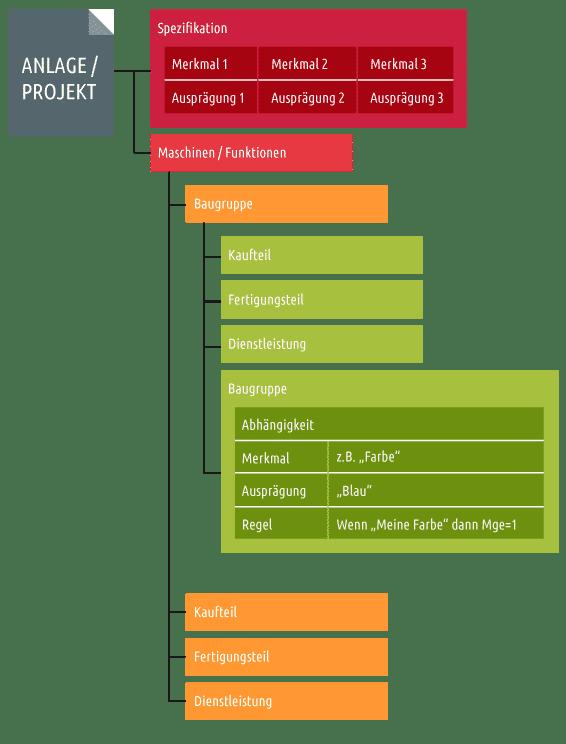 CPQ Konfiguration Baumdiagramm